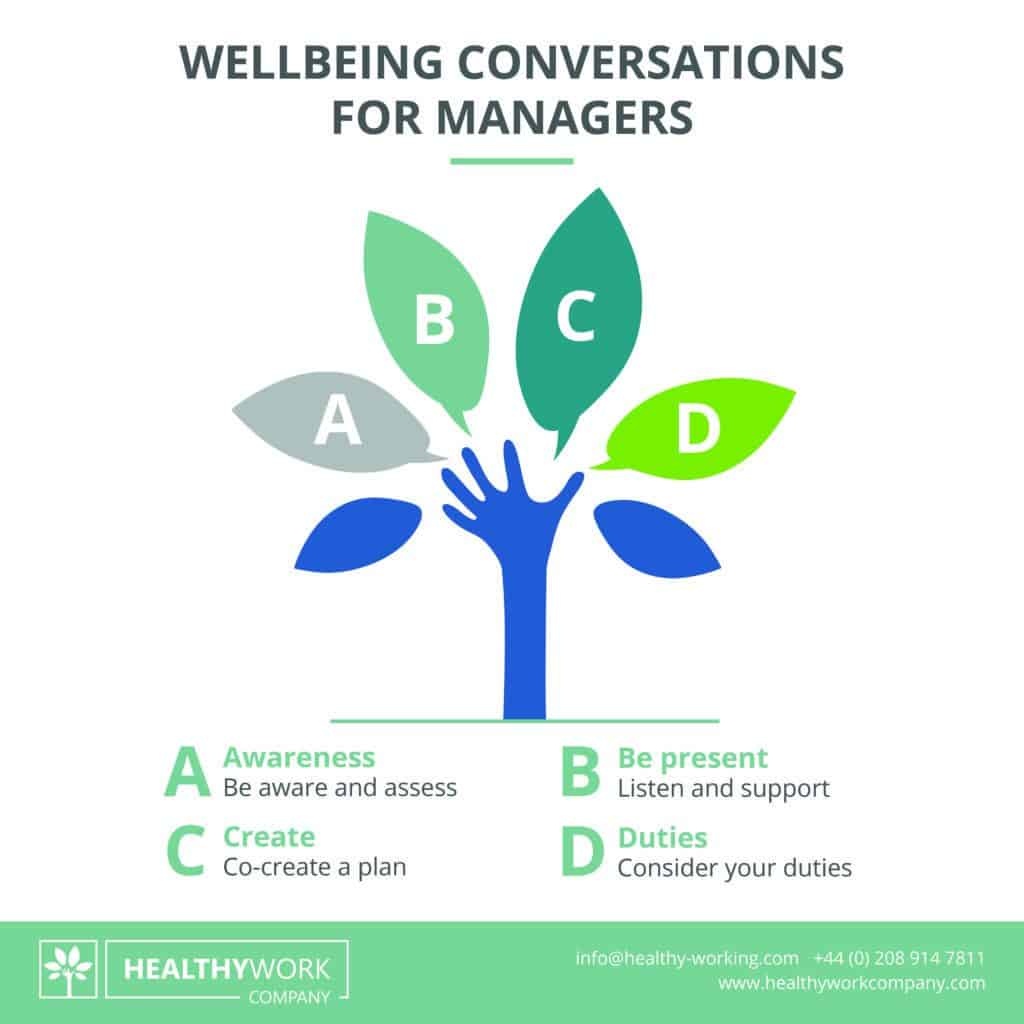Healthy Work Company - Wellbeing Conversations for Managers
